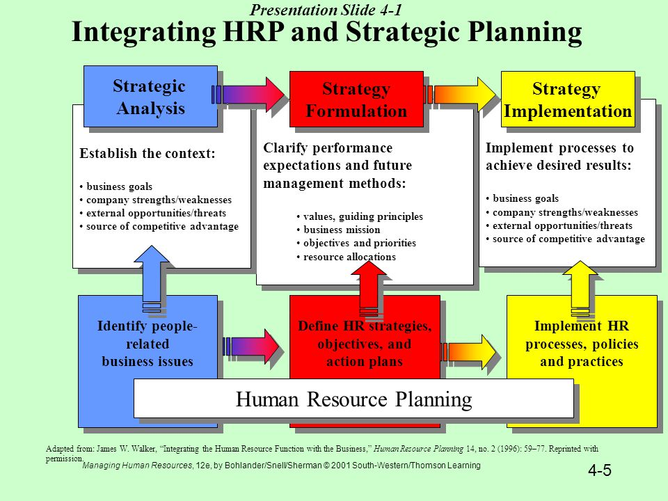strategic and operational planning essay What type of plan do you need the differences between strategic & operational planning you've decided that it's time to do some planning – and that's great.