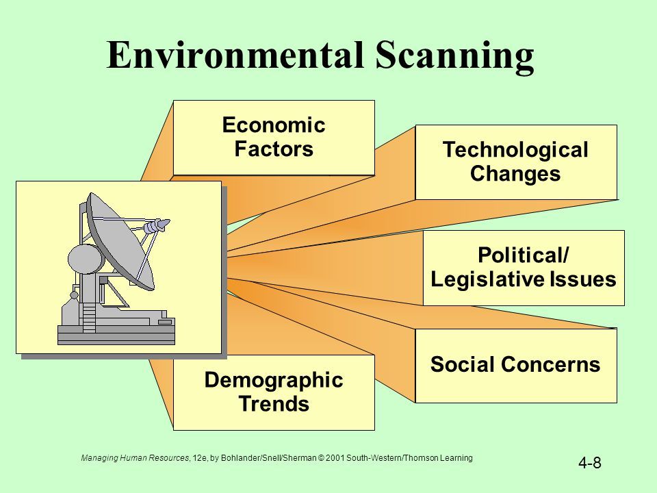environmental scan template - managing human resources bohlander snell sherman ppt