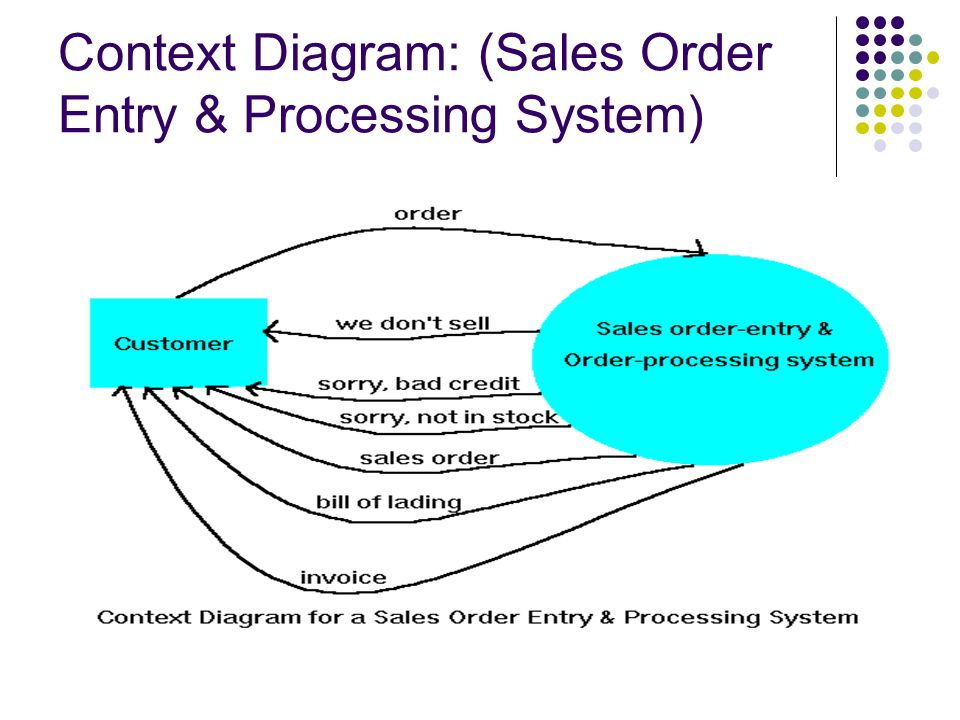 order processing system specifications 1 an order processing method for commodities with dimensional specifications, the method comprising: managing commodity data and quotation data in a.