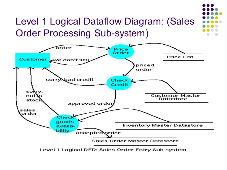 Hd Wallpapers Sales Order Processing System Diagram Androidgpatternca