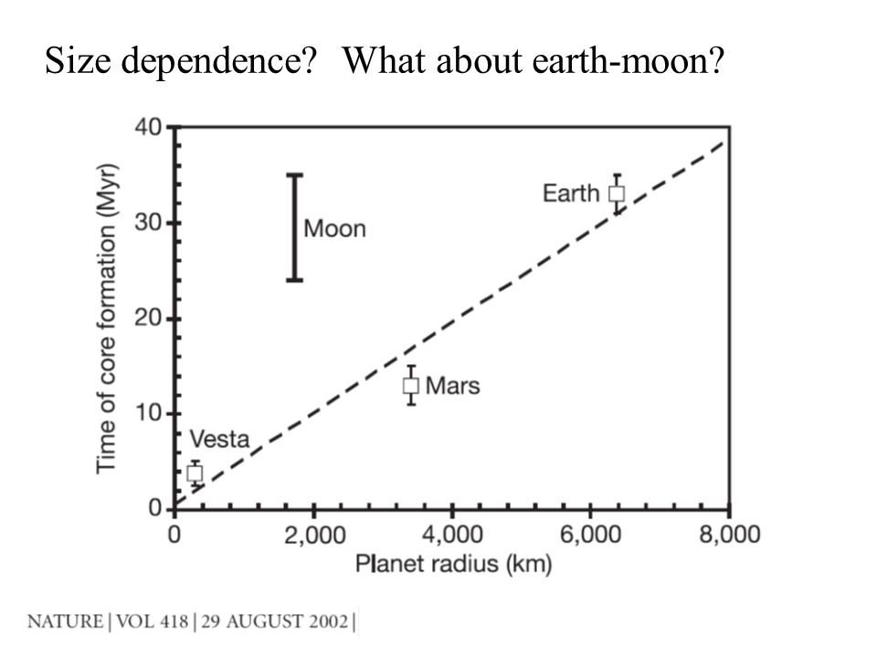 Size dependence What about earth-moon