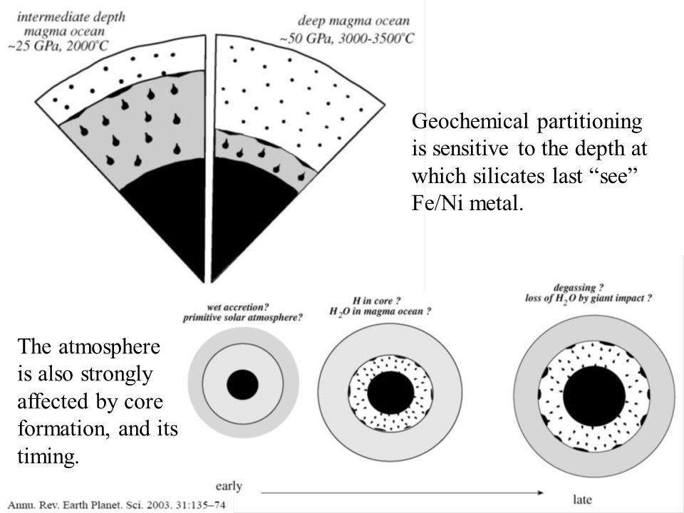 Geochemical partitioning is sensitive to the depth at which silicates last see Fe/Ni metal.