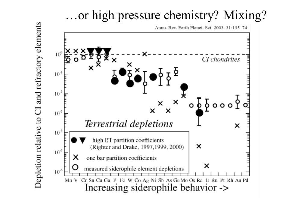 …or high pressure chemistry Mixing