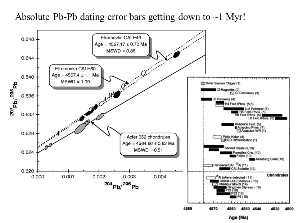 Absolute Pb-Pb dating error bars getting down to ~1 Myr!