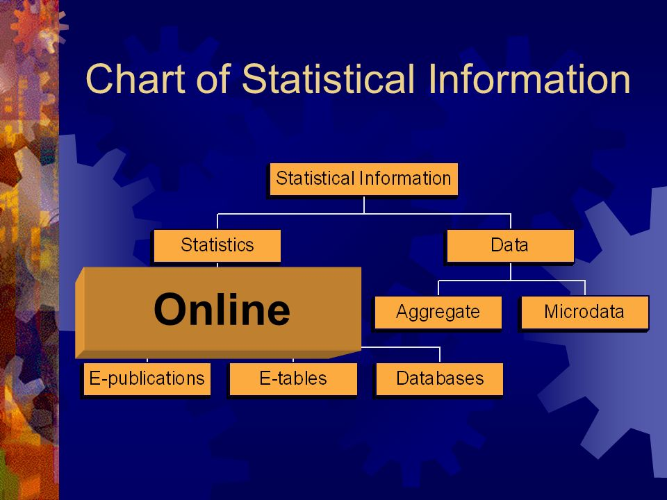 Chart of Statistical Information