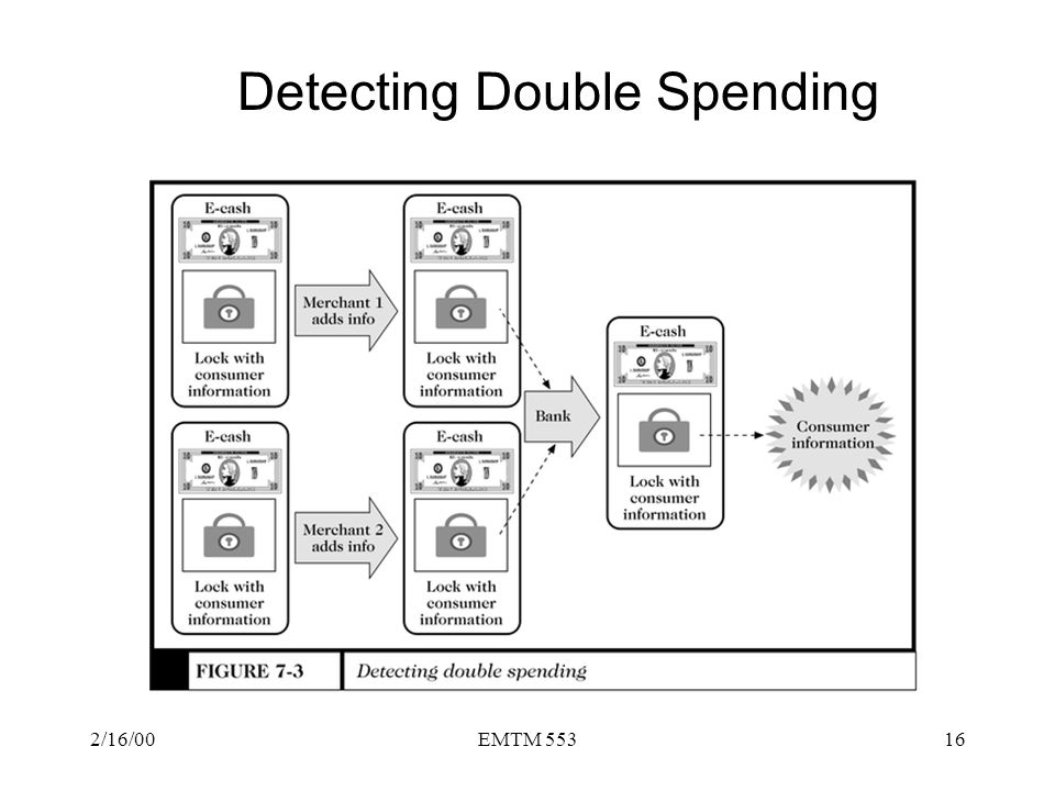 Detecting Double Spending