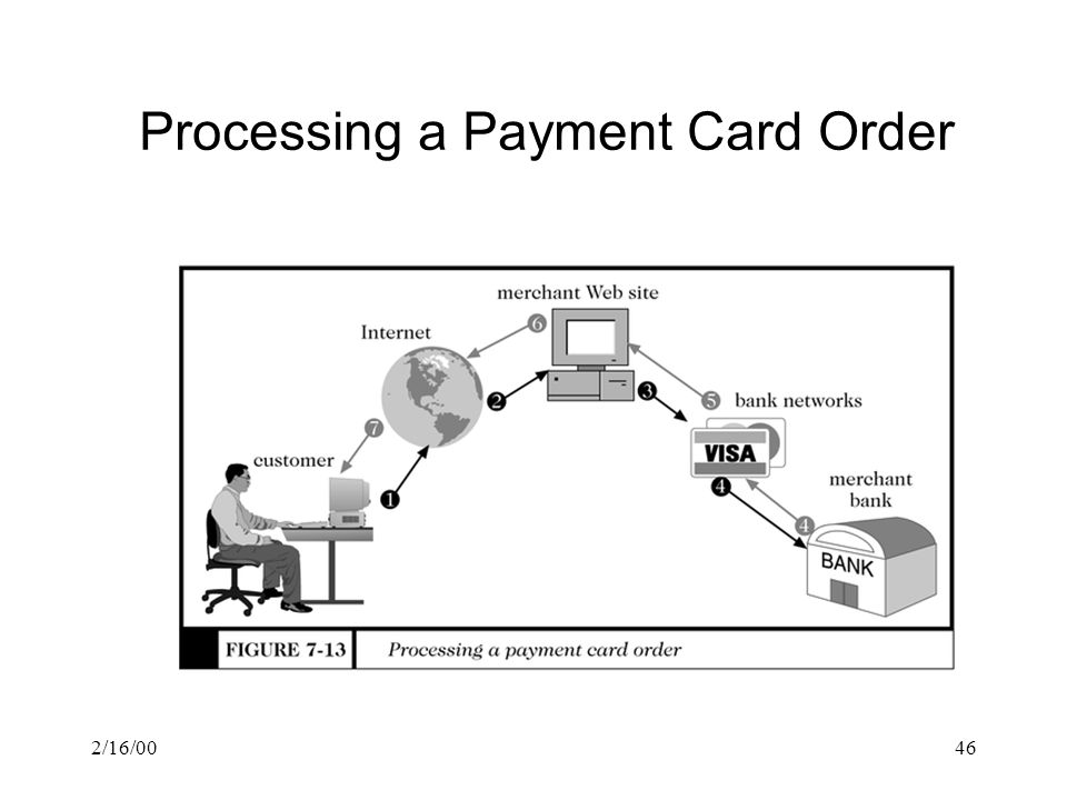 Processing a Payment Card Order