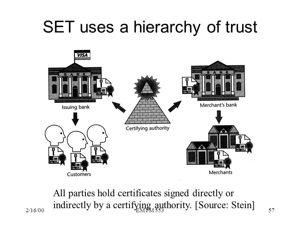 SET uses a hierarchy of trust