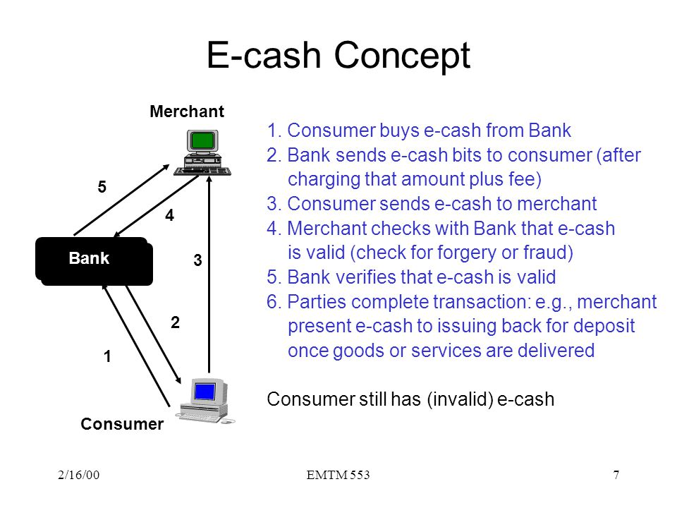 E-cash Concept 1. Consumer buys e-cash from Bank