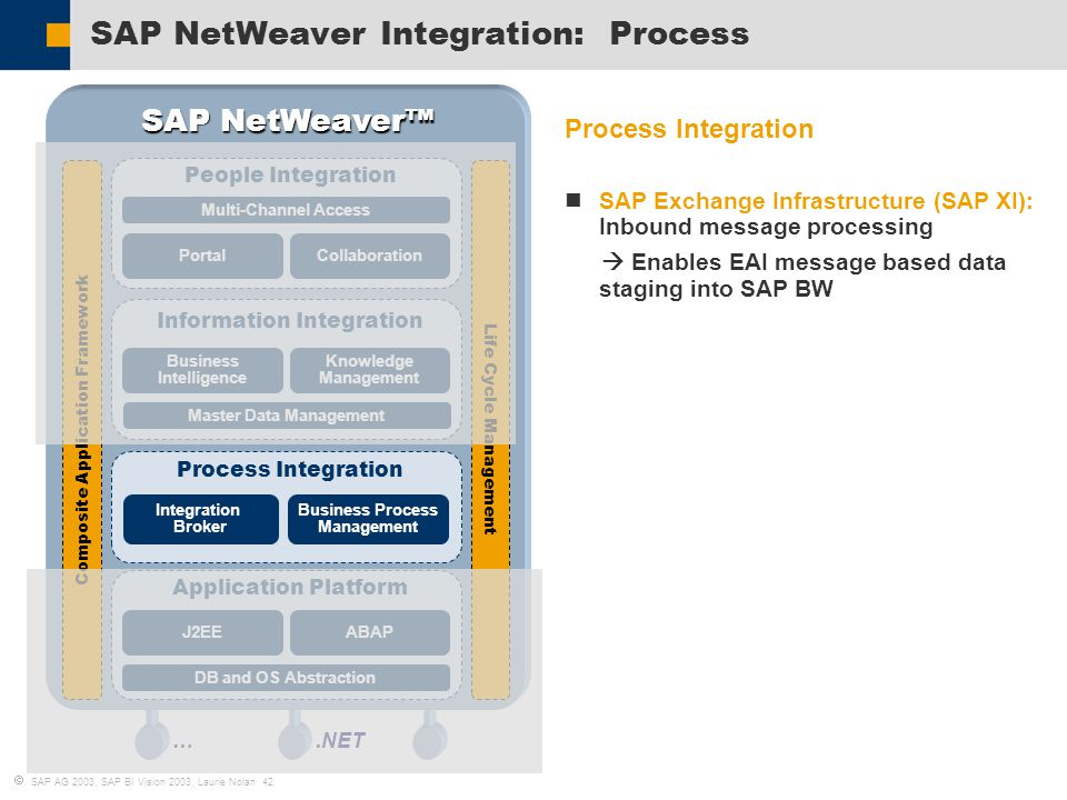 business process integration with sap r 3 Sap r/3 plant maintenance: making it work for your business  business process: breakdown maintenance and corrective maintenance  83 integration of the .