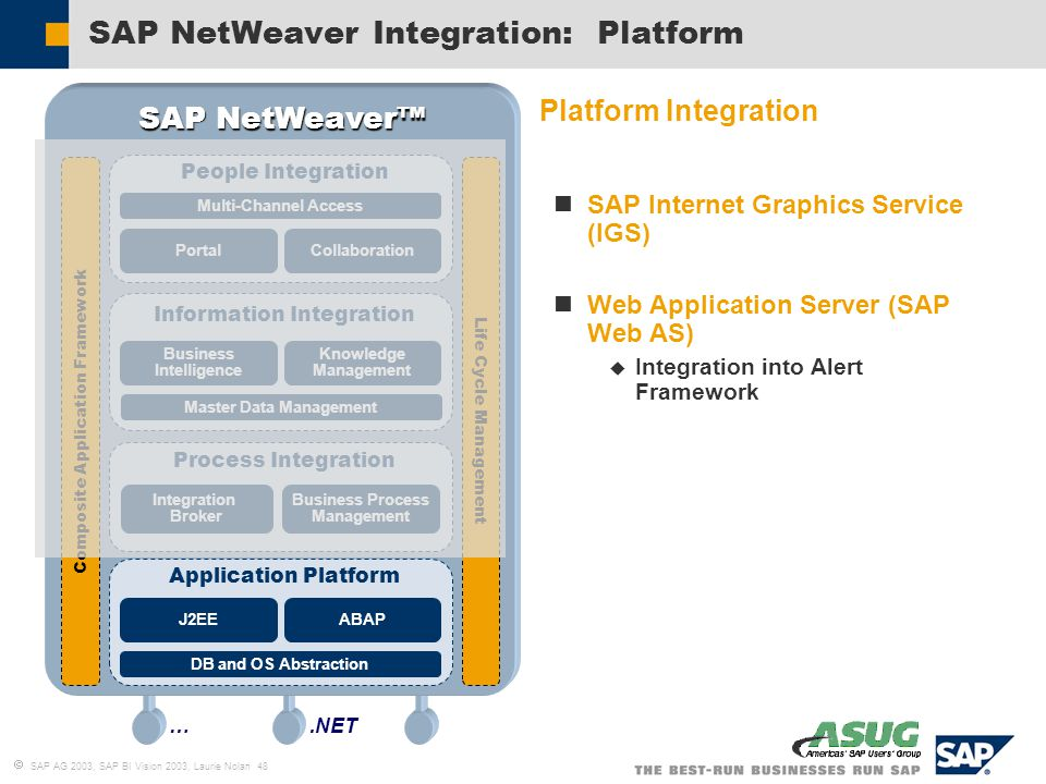SAP Business Intelligence: Vision for the Future - ppt ...