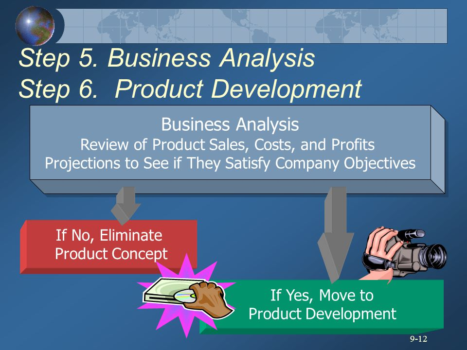 Step 5. Business Analysis Step 6. Product Development