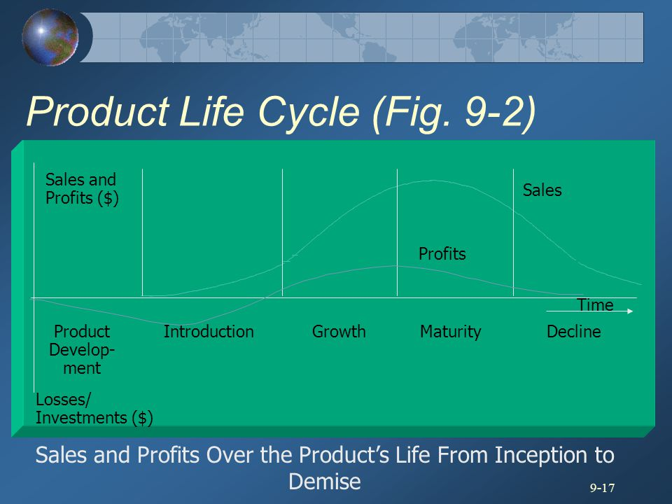 Product Life Cycle (Fig. 9-2)