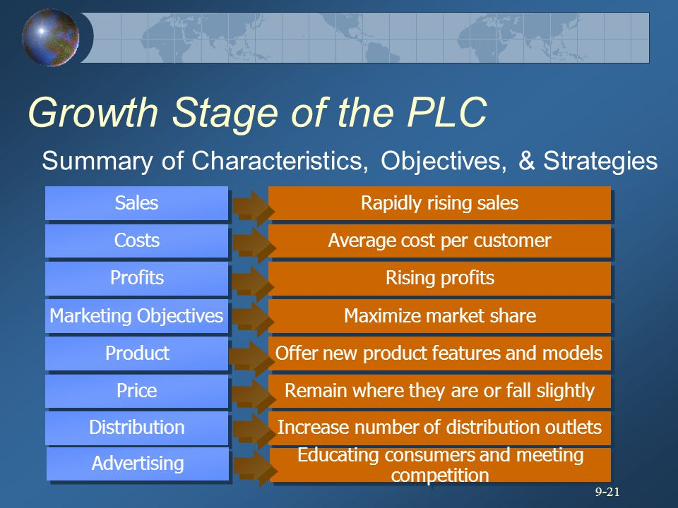 Growth Stage of the PLC Summary of Characteristics, Objectives, & Strategies. Sales. Costs. Profits.