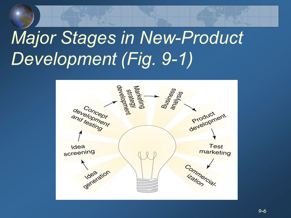 Major Stages in New-Product Development (Fig. 9-1)