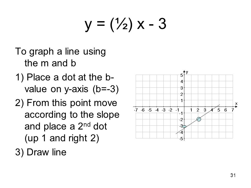 Drawing Lines Using Y Mx C : Chapter graphing linear equations ppt download