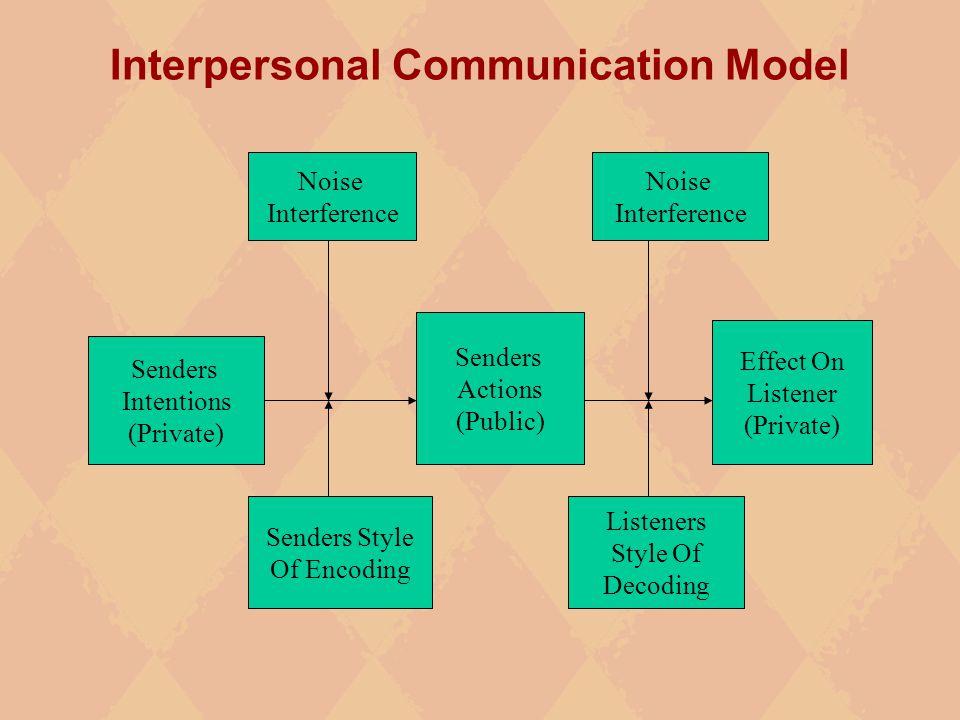 Communication Communication is a symbolic, transactional ...  Communication C...