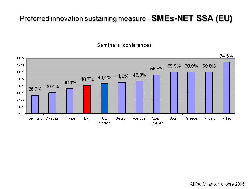 Preferred innovation sustaining measure - SMEs-NET SSA (EU)