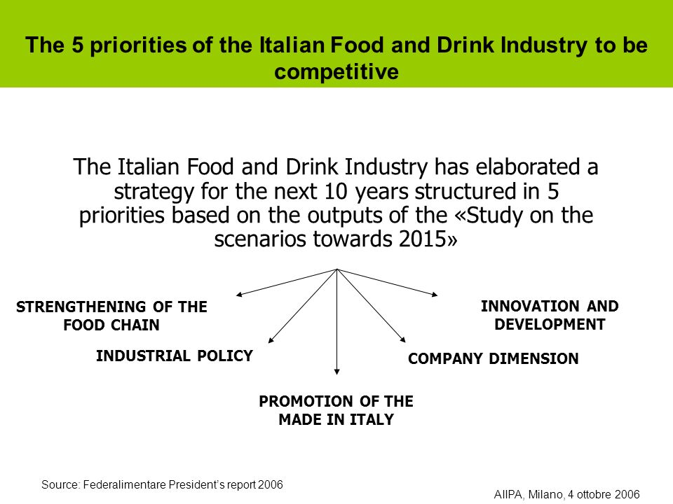 STRENGTHENING OF THE FOOD CHAIN INNOVATION AND DEVELOPMENT