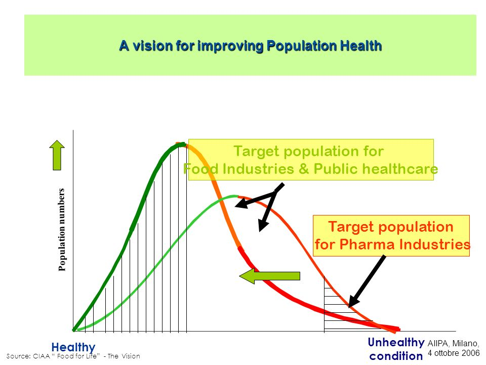 A vision for improving Population Health