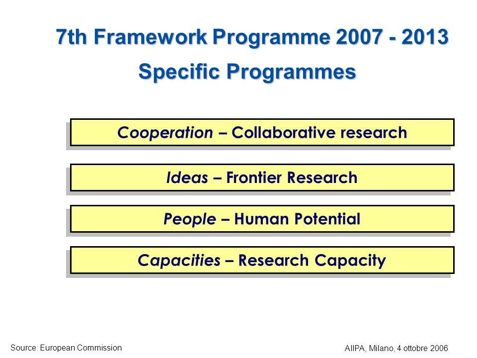 7th Framework Programme 2007 - 2013
