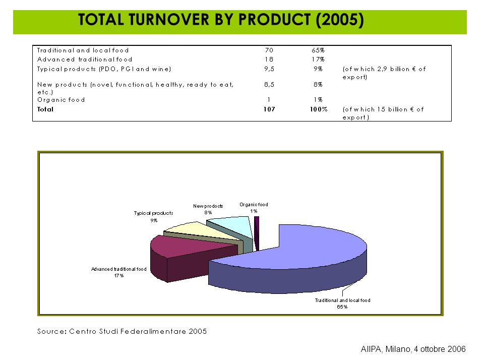 TOTAL TURNOVER BY PRODUCT (2005)