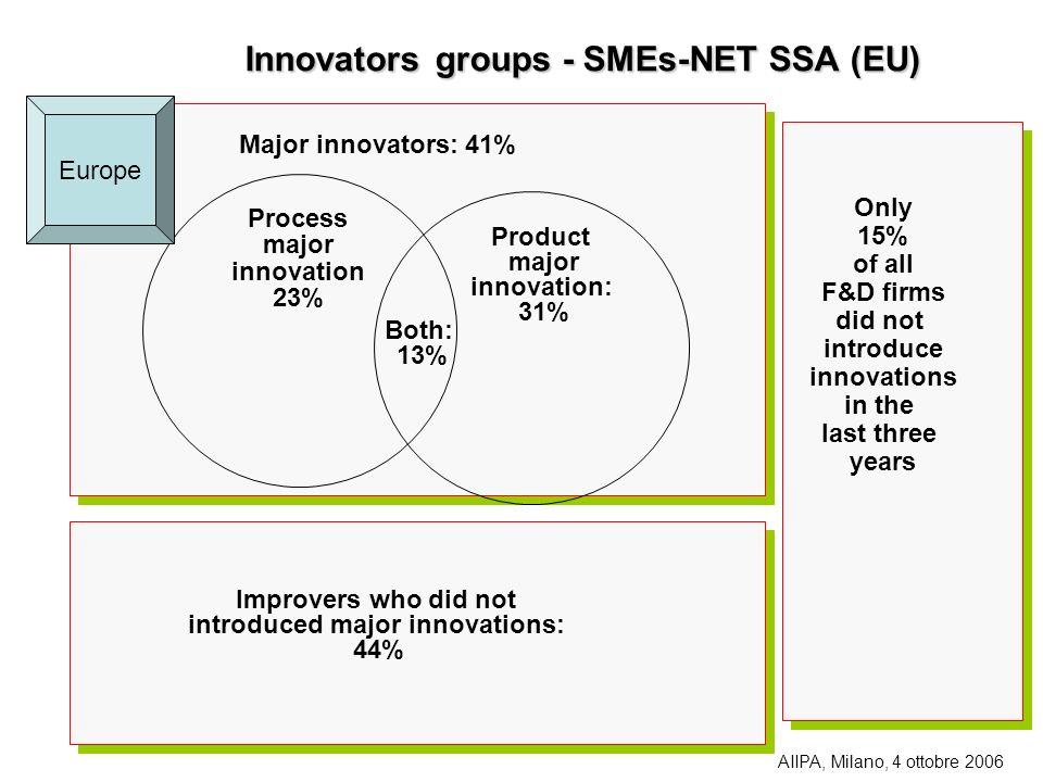 Innovators groups - SMEs-NET SSA (EU)