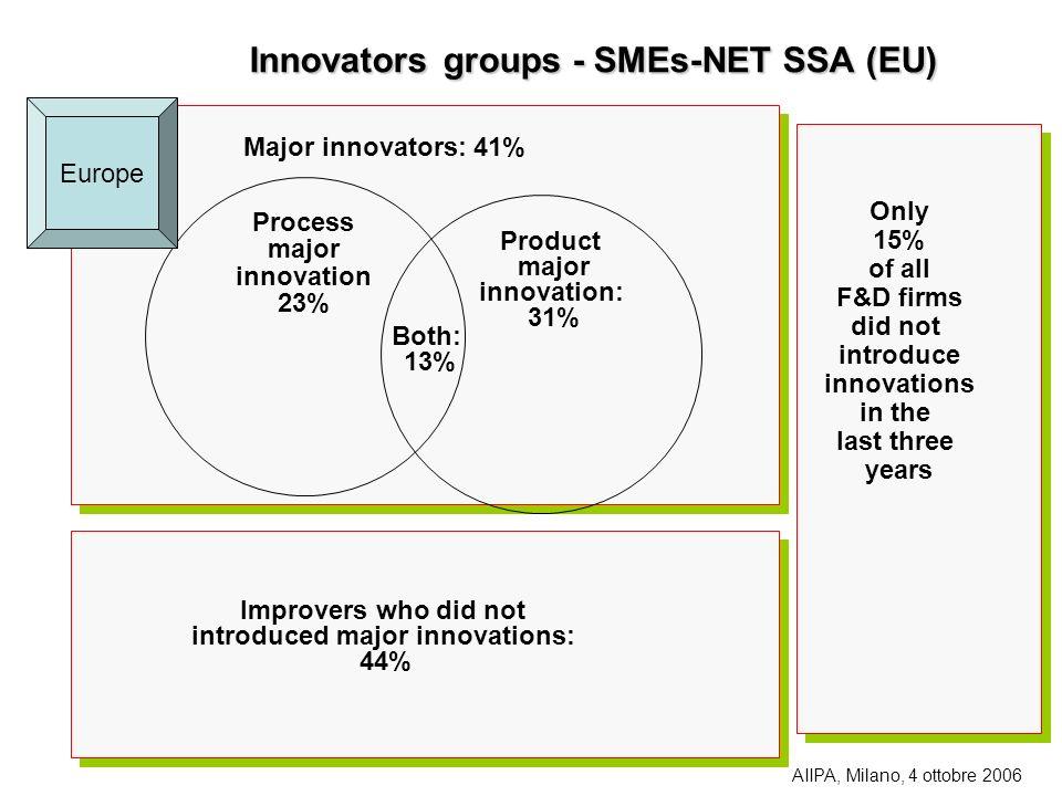 Innovators groups - SMEs-NET SSA (EU)