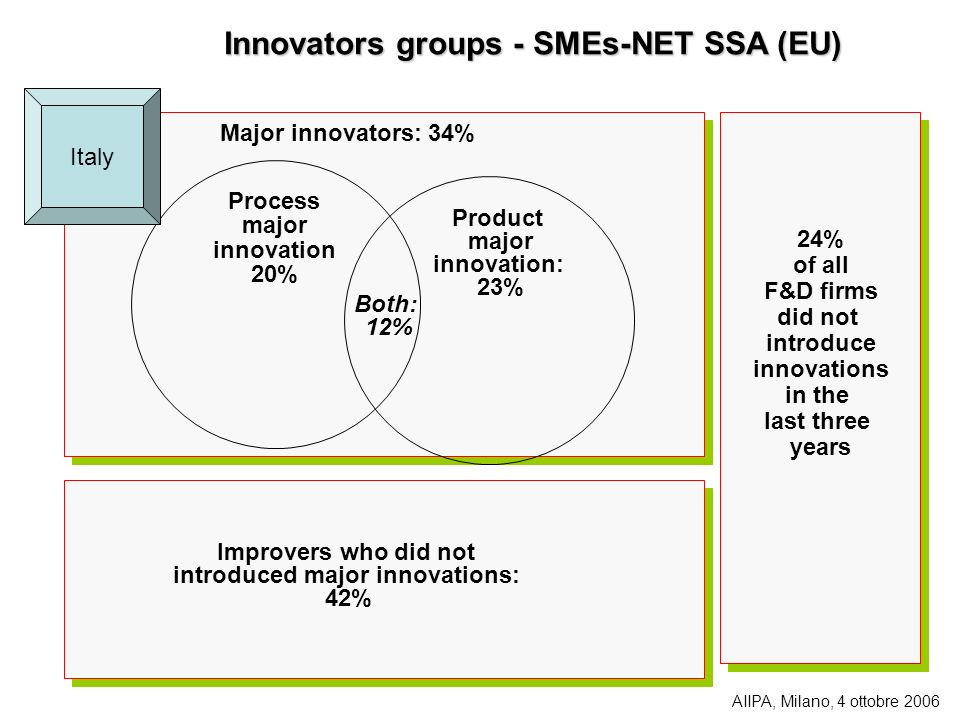 Innovators groups - SMEs-NET SSA (EU) introduced major innovations: