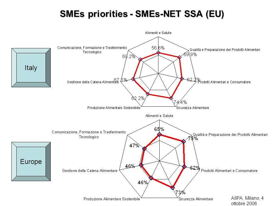 SMEs priorities - SMEs-NET SSA (EU)