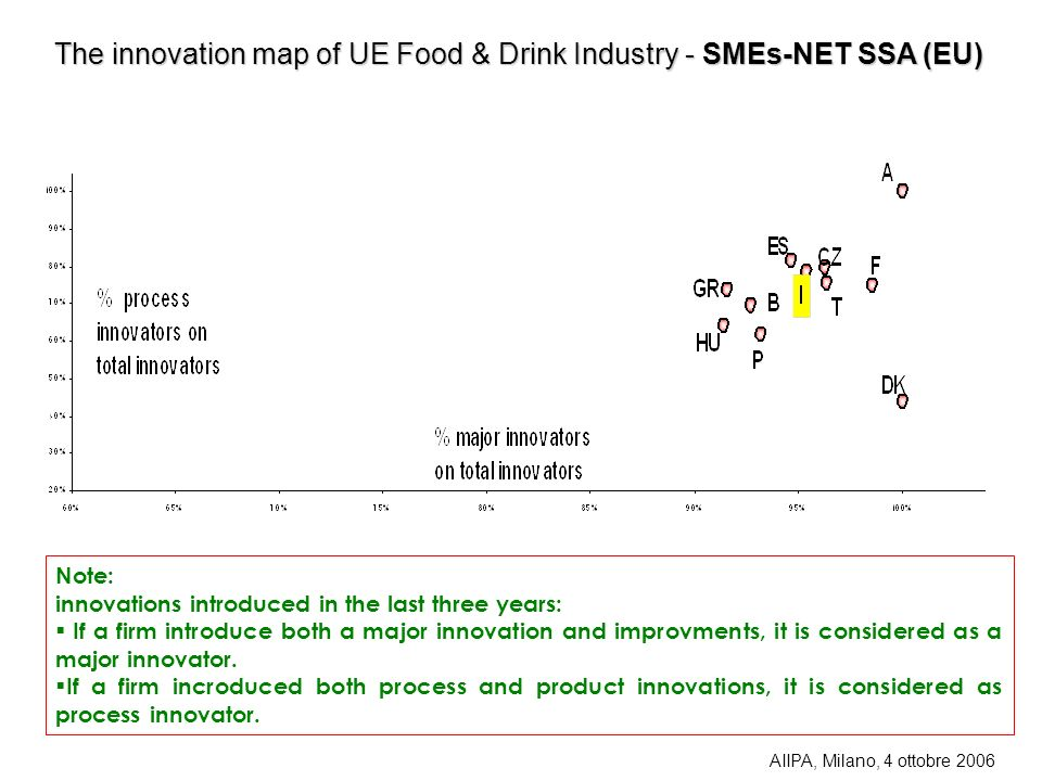 The innovation map of UE Food & Drink Industry - SMEs-NET SSA (EU)