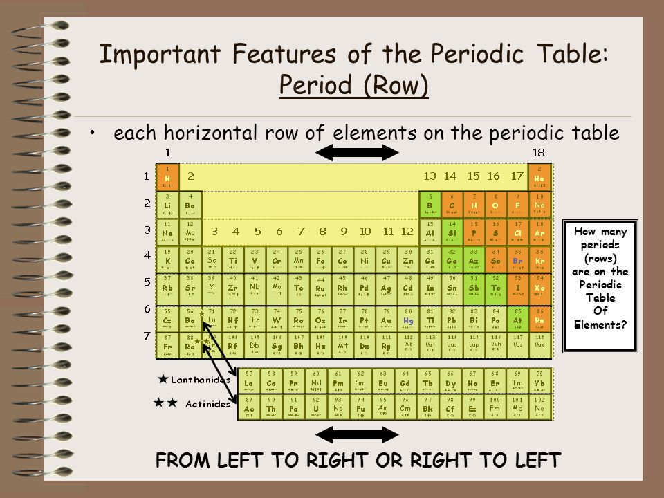the importance of the predoic table