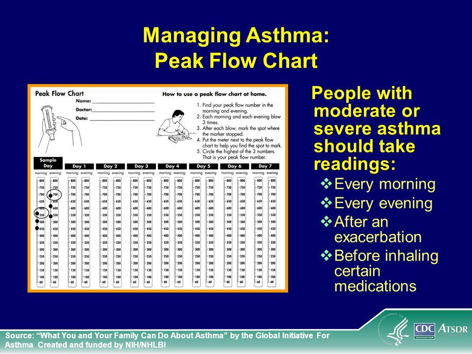 Peak Flow Chart Asthma