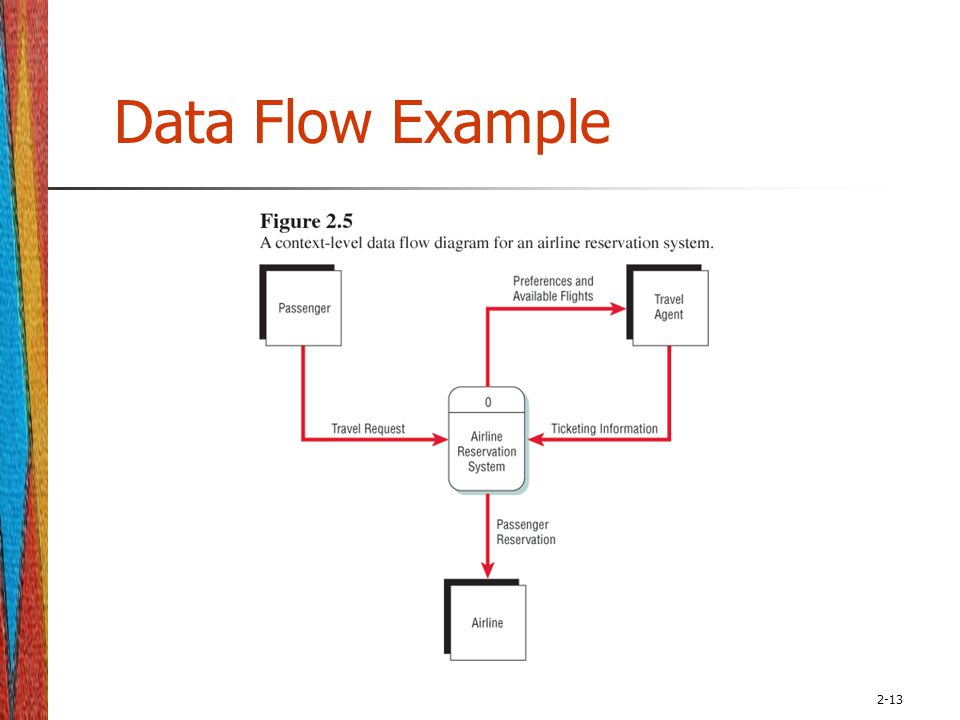 data flow diagram of airlines reservation system Php/mysql based ticket reservation/ booking system that can be used on any website offering  data flow diagram of library system  flow chart of aviation airlines.