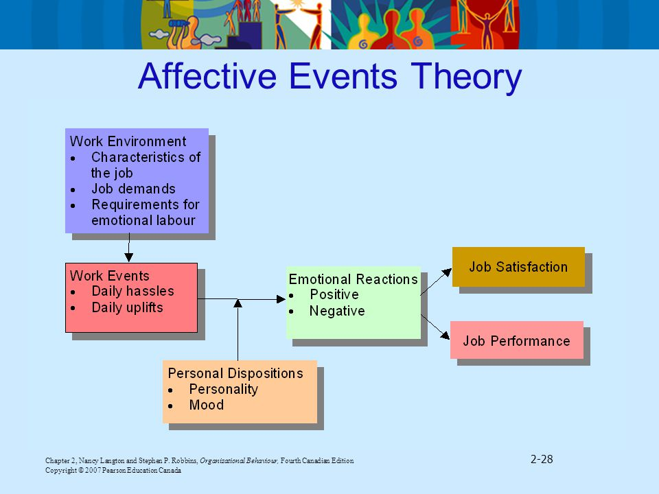 robbins 1998 organizational theories Job satisfaction and organizational commitment: the case of shkodra the study of behaviors within organizational setting has highlighted (robbins, 1998.