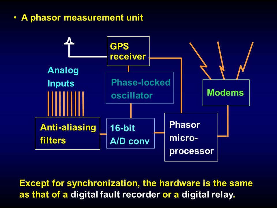 development of wide-area measurements in modern power systems