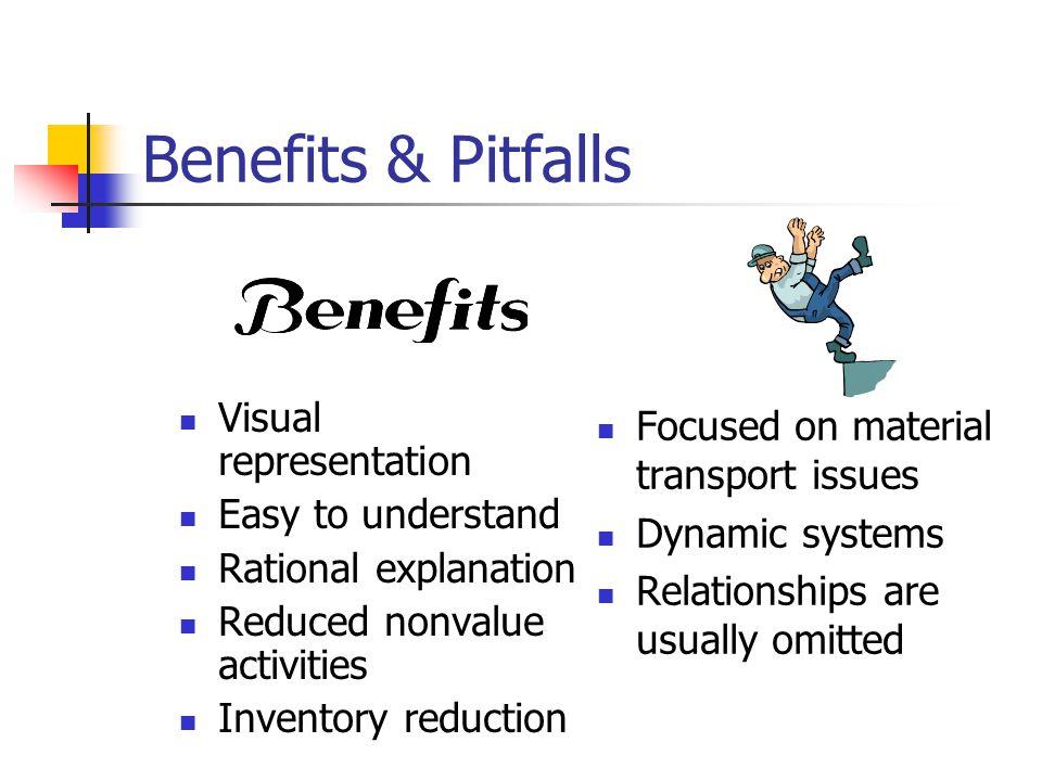 Benefits & Pitfalls Visual representation