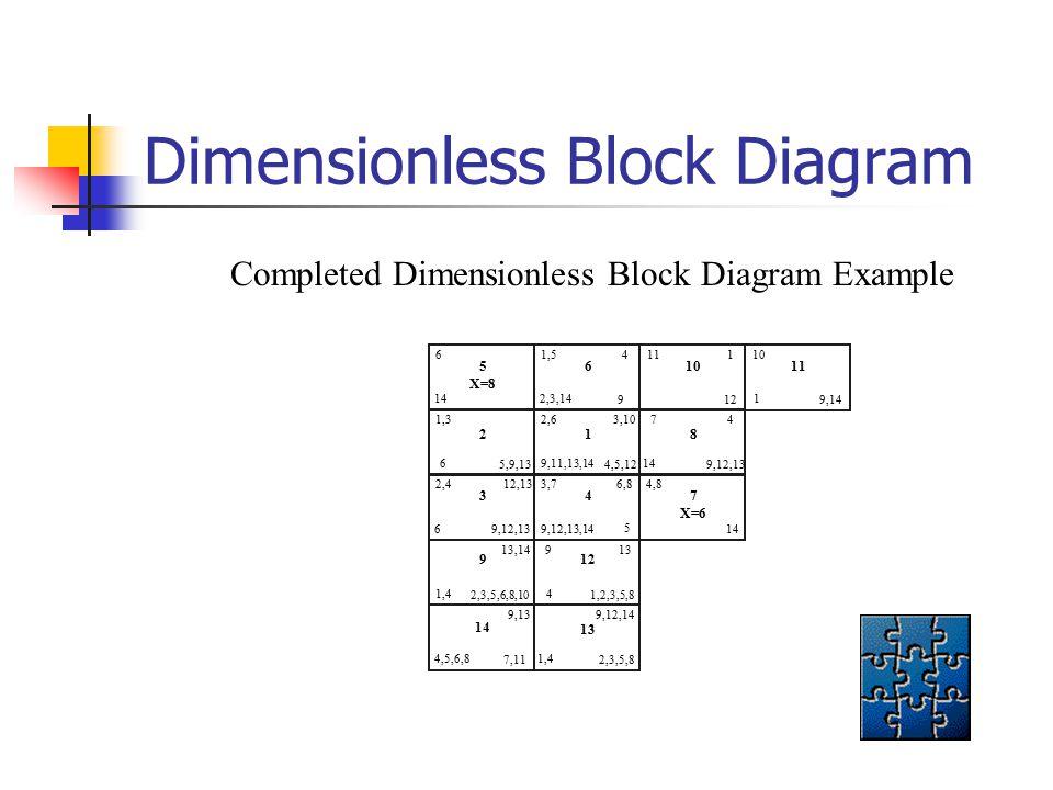 Dimensionless Block Diagram