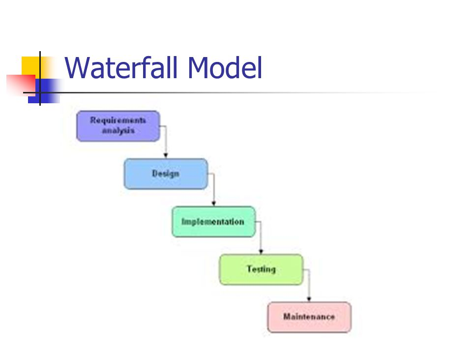 Systems analysis and design level 3 ppt download for Waterfall model design meaning