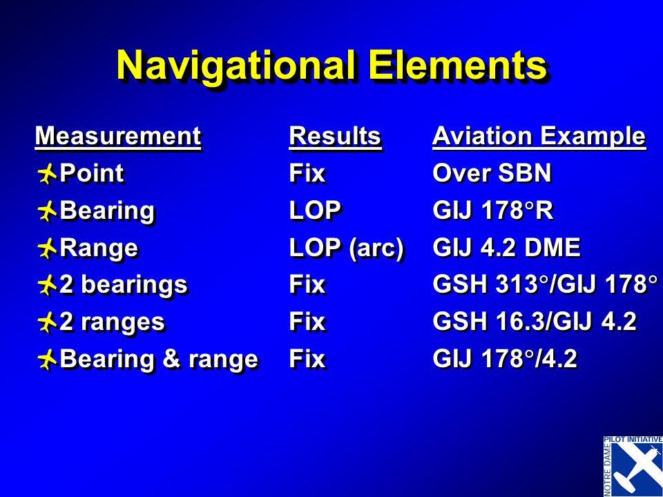 Navigational Elements