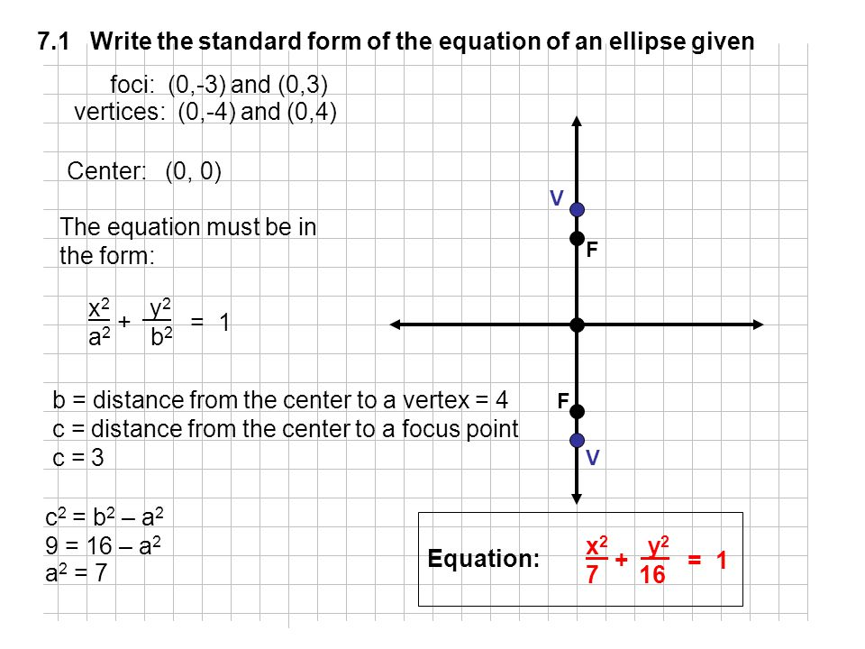 Ellipse Equation Calculator