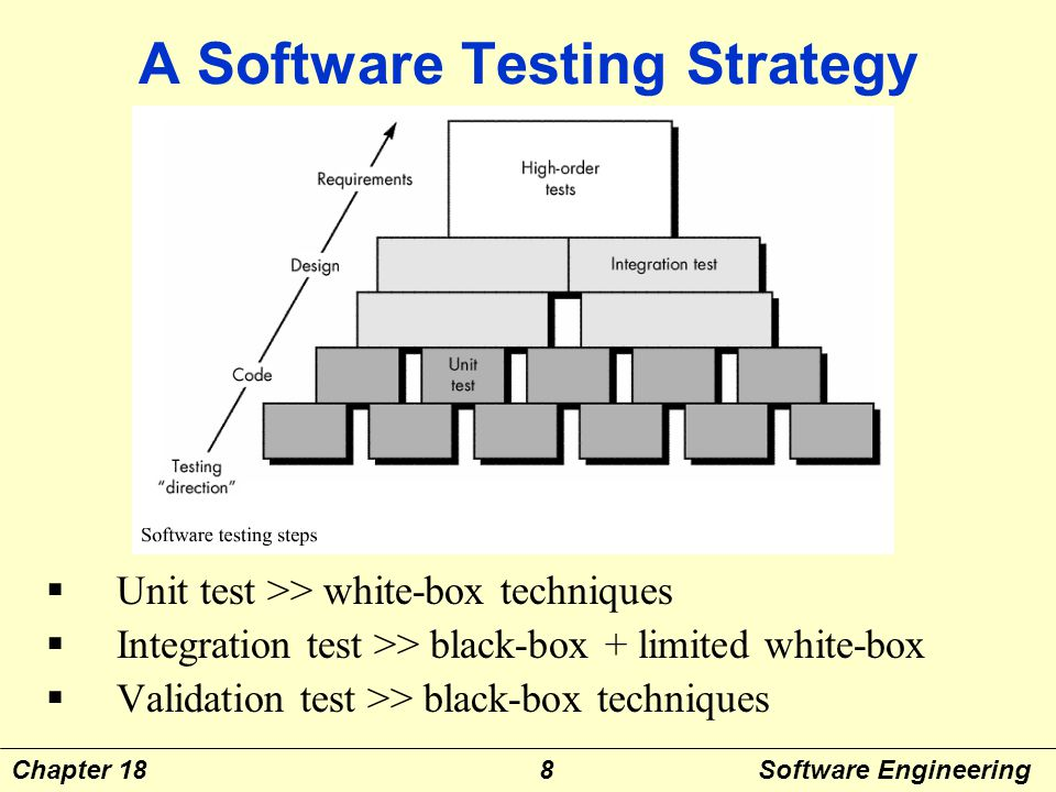 What is System integration testing?