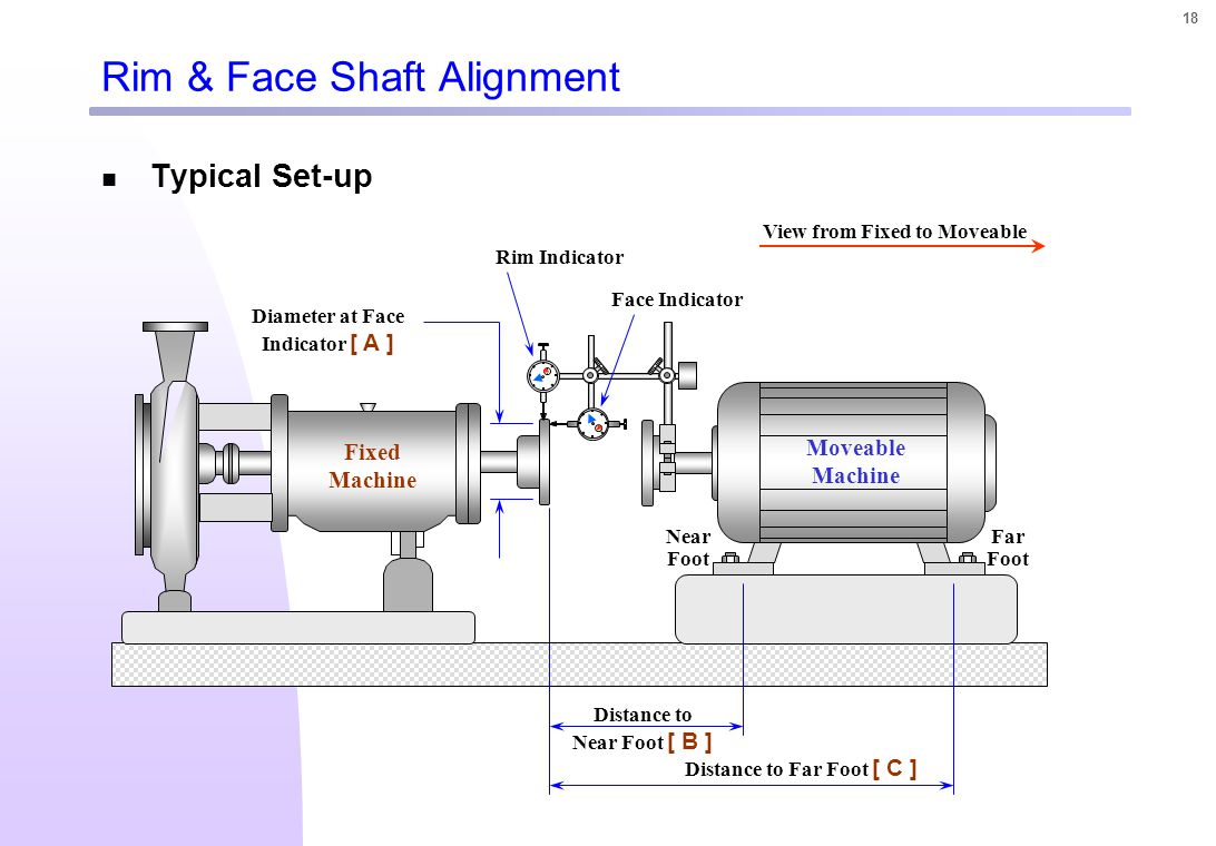 shaft alignment Learn the fundamental principles behind shaft to shaft alignment, and then conduct a series of alignment exercises using two methods: straight edge alignment, and rim.