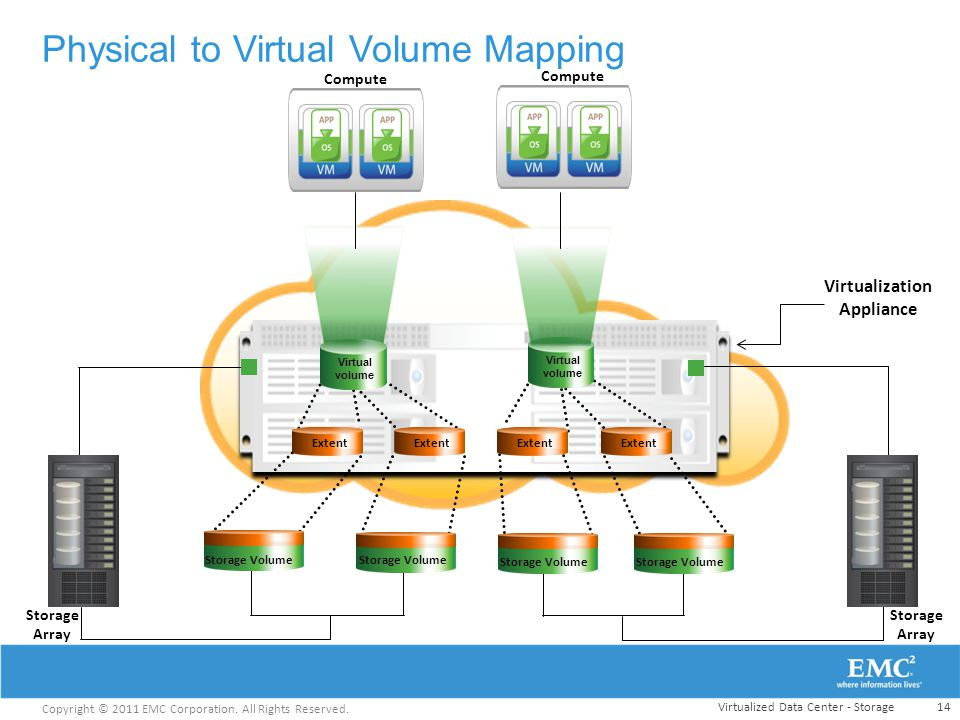 Physical to Virtual Volume Mapping
