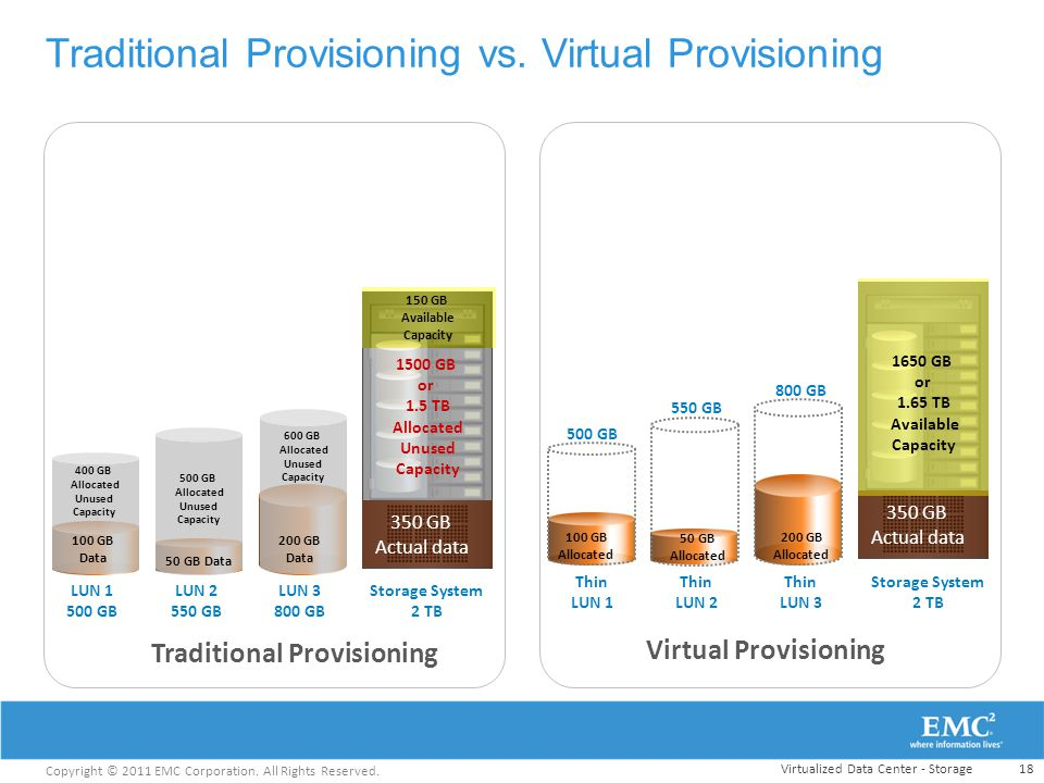 Traditional Provisioning vs. Virtual Provisioning