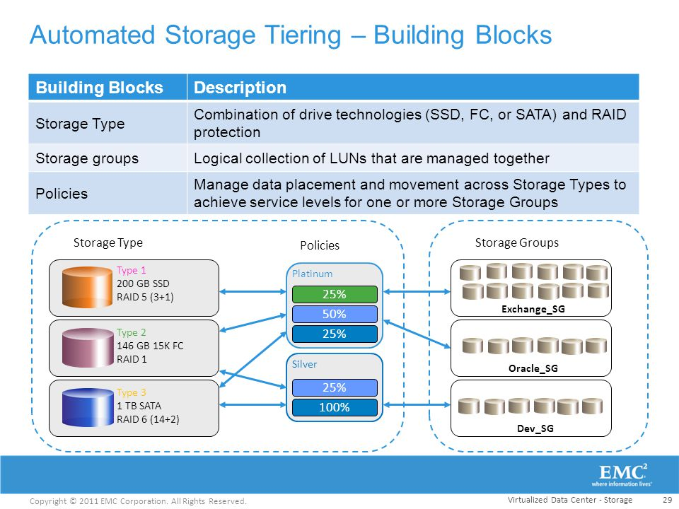 Automated Storage Tiering – Building Blocks