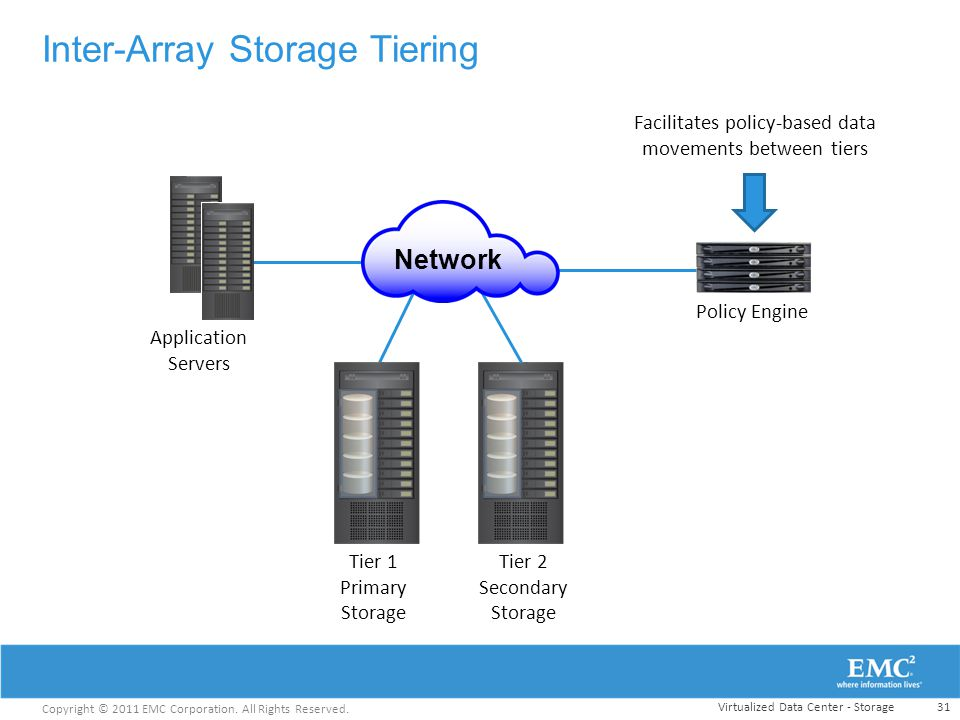 Inter-Array Storage Tiering