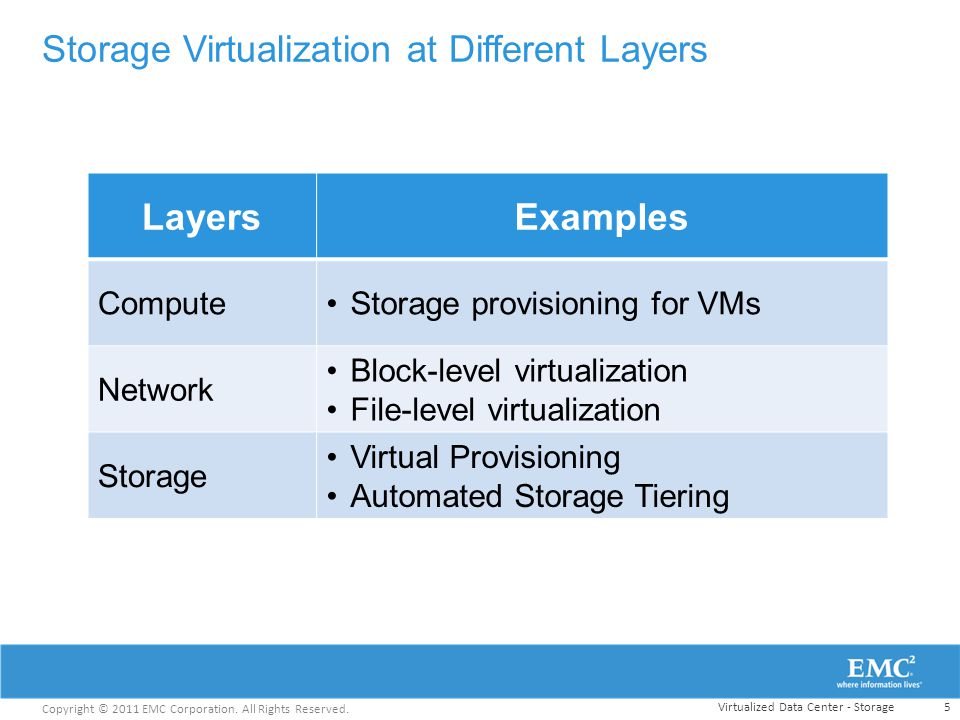 Storage Virtualization at Different Layers