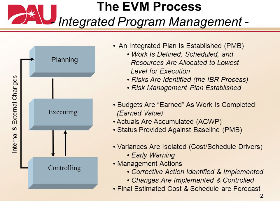 Earned Value Management Evm Fundamentals  Ppt Download