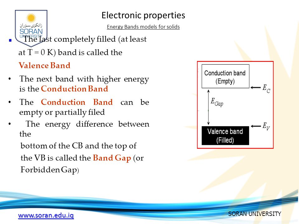 energy band theory of solids pdf